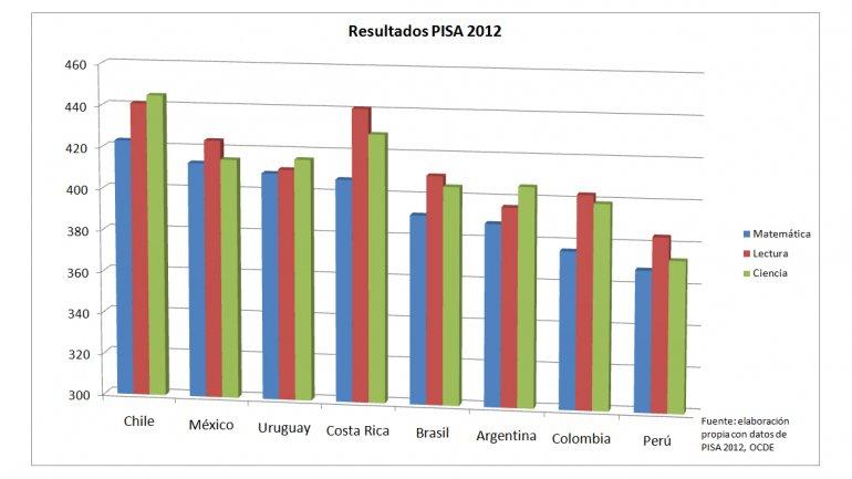 Chile, el país con mejor educación de América Latina