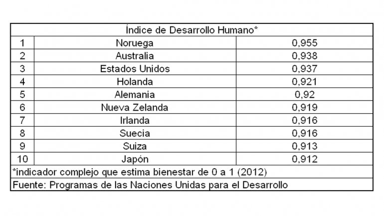 indice desarrollo humano estado unidos: