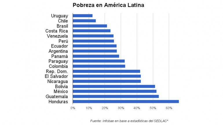 Pobreza en latinoamerica