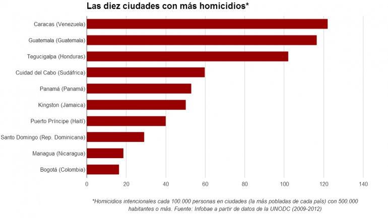Las 10 ciudades más seguras y las 10 más peligrosas del mundo 0011477828