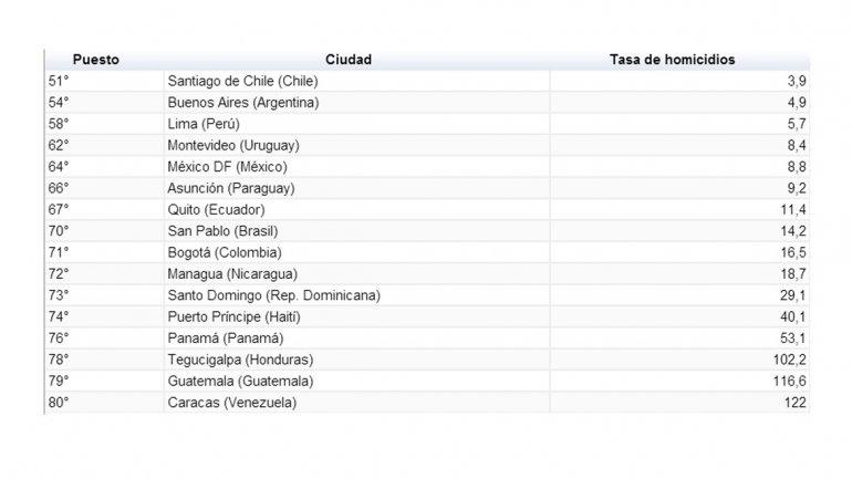 Las 10 ciudades más seguras y las 10 más peligrosas del mundo 0011477835