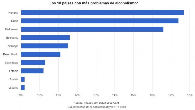 Las operaciones del alcoholismo
