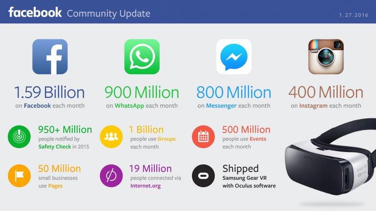 La infografía publicada por Mark Zuckerberg para acompañar el anuncio
