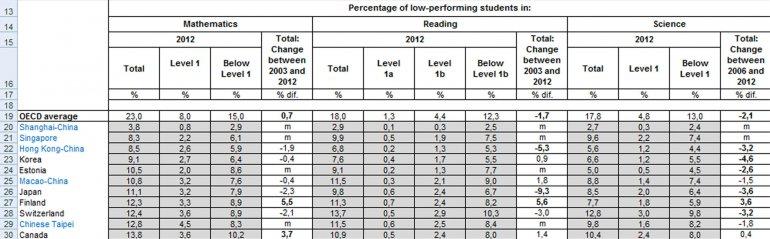 Argentina quedó entre los países de peor rendimiento escolar